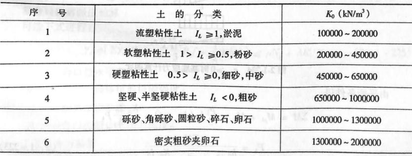 非岩石类土的弹性抗力系数表2-1-114