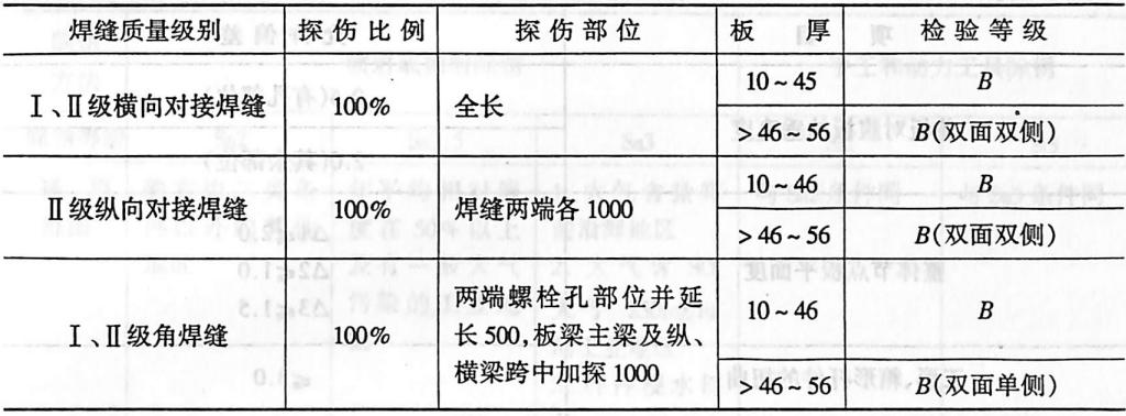 焊缝超声波探伤范围和检验等级(mm)表2-4116