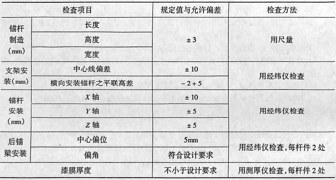 锚杆、锚梁制作安装精度要求表2-4129