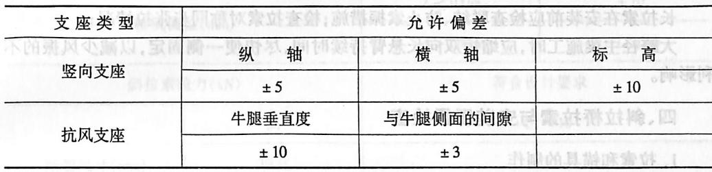 表2-4-143