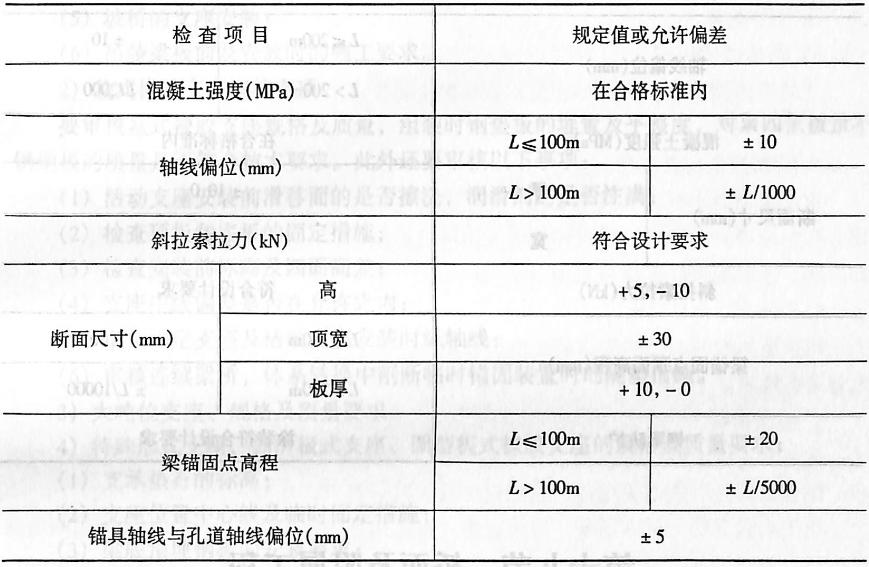 悬臂浇筑混凝土梁页表2-4-145