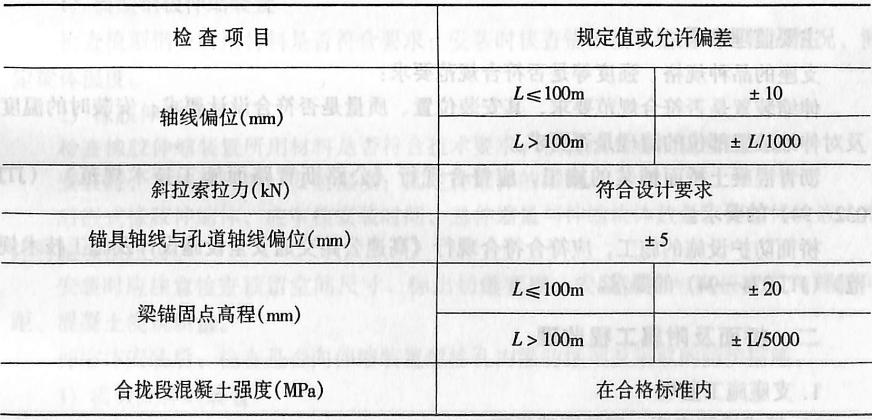 image.png悬臂拼装混凝土梁面表2-4-146