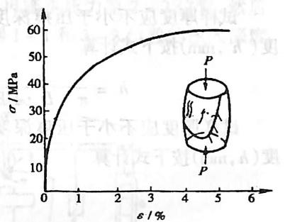 图3-1-6铸铁压缩过程的 应力-应变曲线