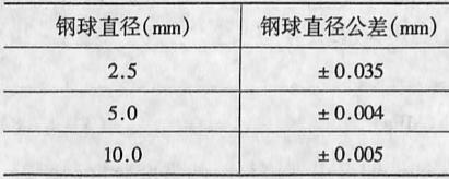 钢球直径尺寸公差表3-1-9
