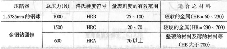 洛氏硬度试验规范表3-1-11