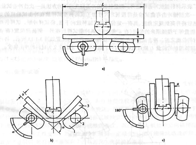 图3-1-12翻板式弯曲装置1-翻板;2-耳轴;3-滑块