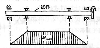 图3-1-16纯弯曲疲劳试验及其弯矩图