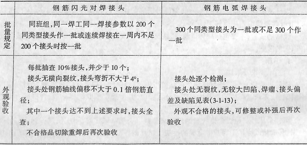 钢筋焊接接头的检验标准表3-1-12