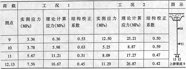 第4孔第8节间纵梁应力(10t车加载)表3-6-13