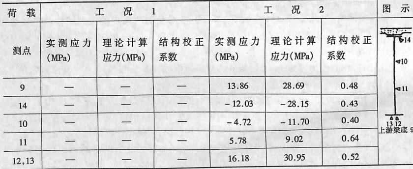 image.png第5孔第1节间纵梁应力(10t车加载)表3-6-14