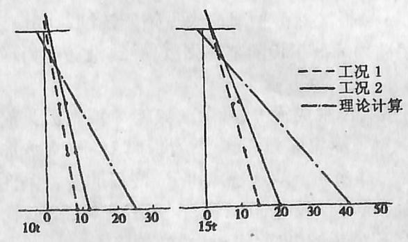 image.png图3-6-19第4孔第8节间纵梁跨中 截面应力图(单位:MPa)