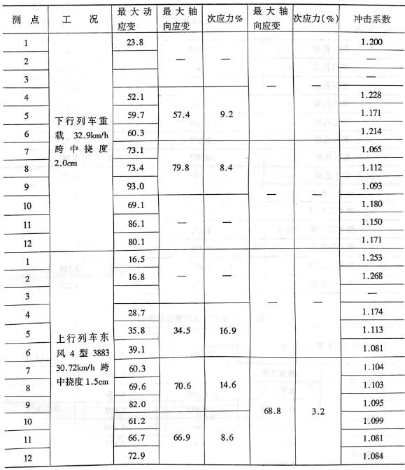 image.png第5、6孔I4La杆各测点最大动应变和应力冲击系数检测值表3-6-18