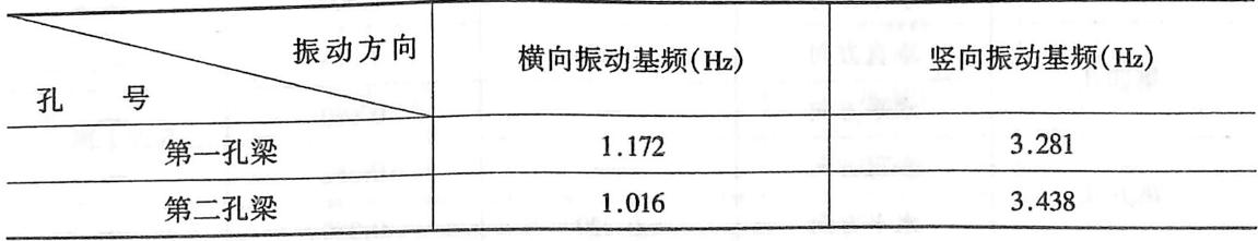钱塘江大桥简支钢桁梁自振频率表3-6-19