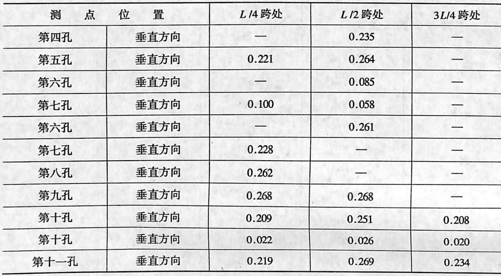 image.png钱塘江大桥简支钢桁梁加速度振幅(单位:m/)表3-621