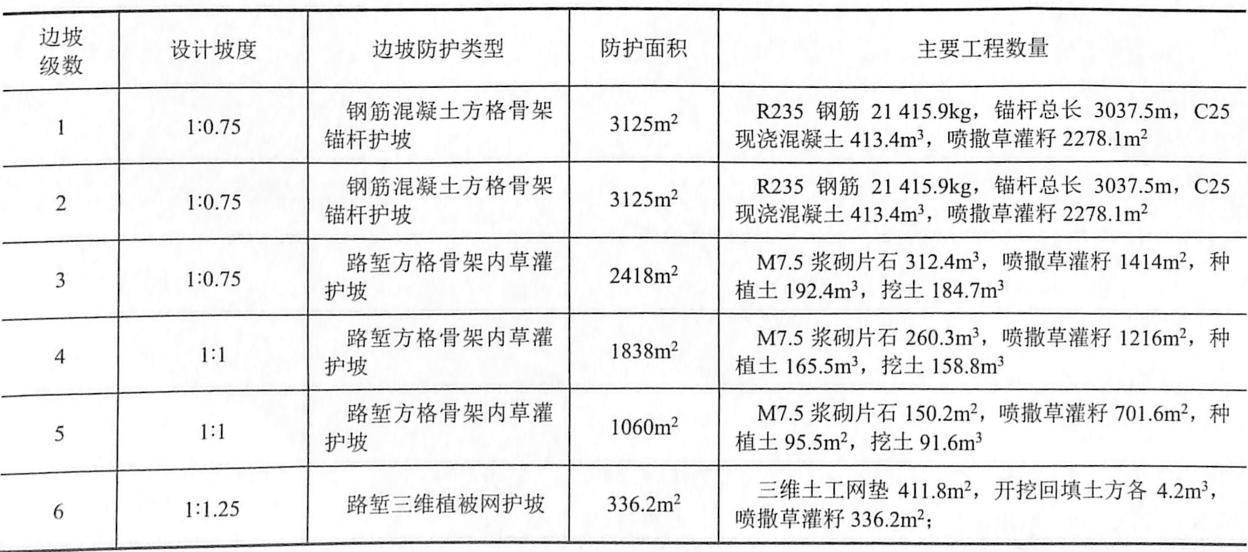 表9-13ZK30+930-K31+180深挖路堑设计概况