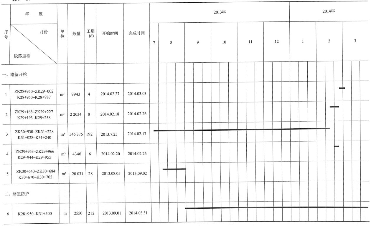 表9-14 路堑开挖施工计划横道图