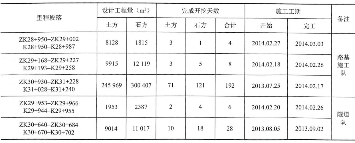 表9-16路堑开挖施工进度指标