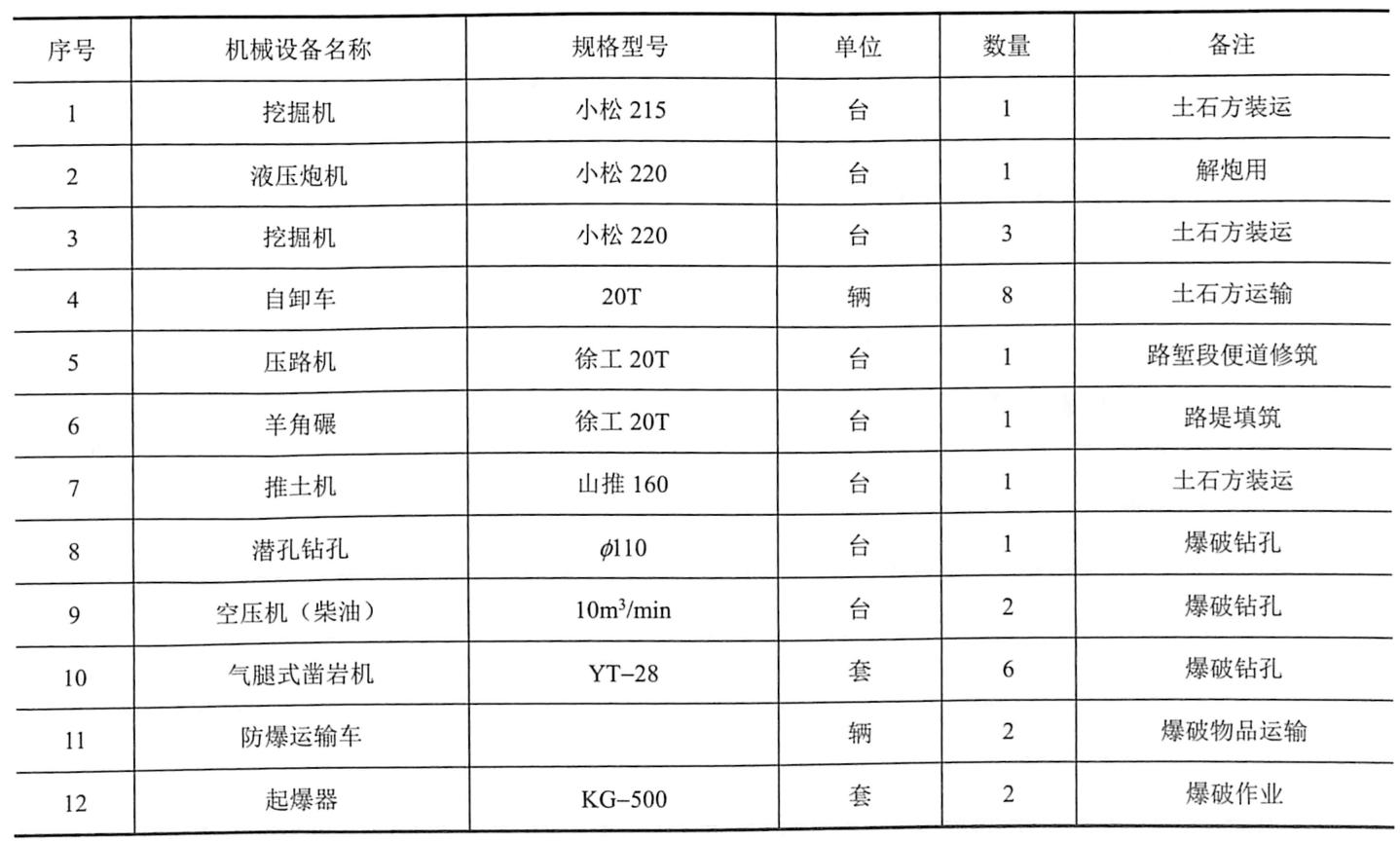表9-18路堑开挖施工主要机械设备配置表