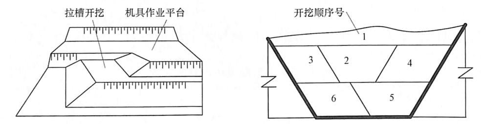 图9-15路堑拉槽开挖示意图