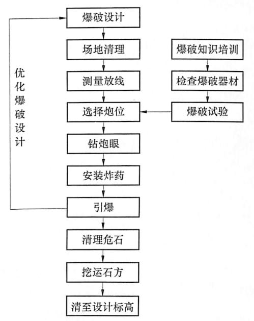 图9-16石方爆破工艺流程图