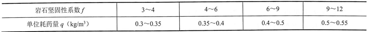 表9-20岩石坚固性系数与炸药单耗的关系