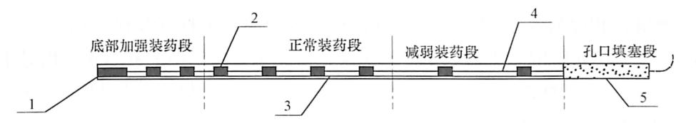 图9-19光面(预裂)爆破炮孔装药结构图