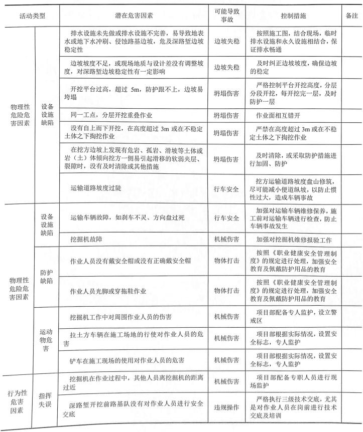 表9-23路堑开挖危险源辨识表