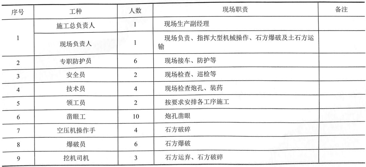 表9-24劳动力配备表(按施工高峰期)