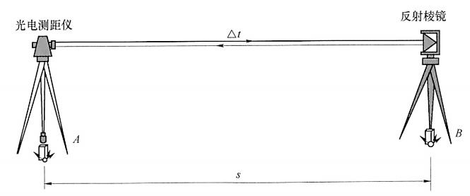 图1-1光电测距原理示意图