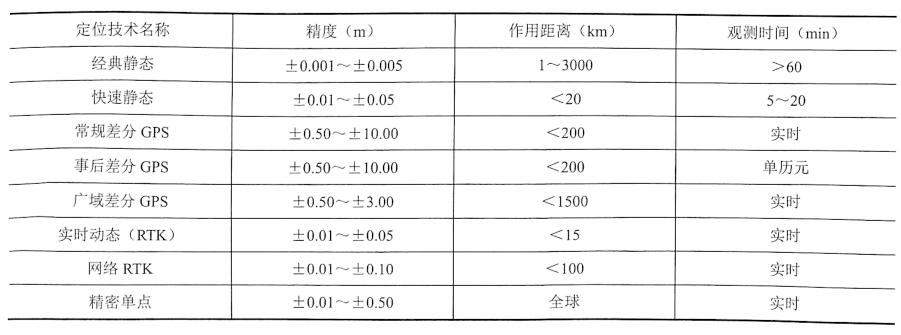 表1-1几种常用GPS定位方式精度比较