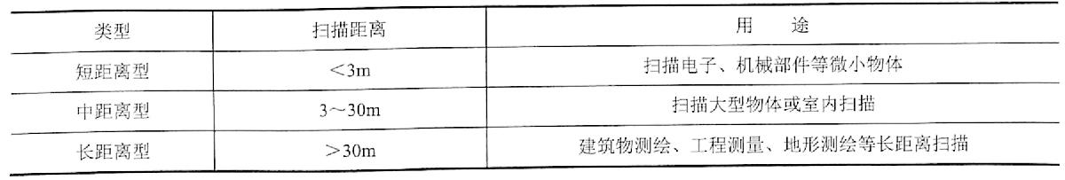 表1-2三维激光扫描仪分类(按有效扫描距离)