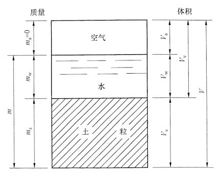 图2-1土的三相图