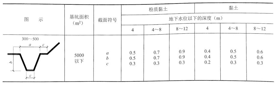表3-1基坑(槽)排水沟常用截面