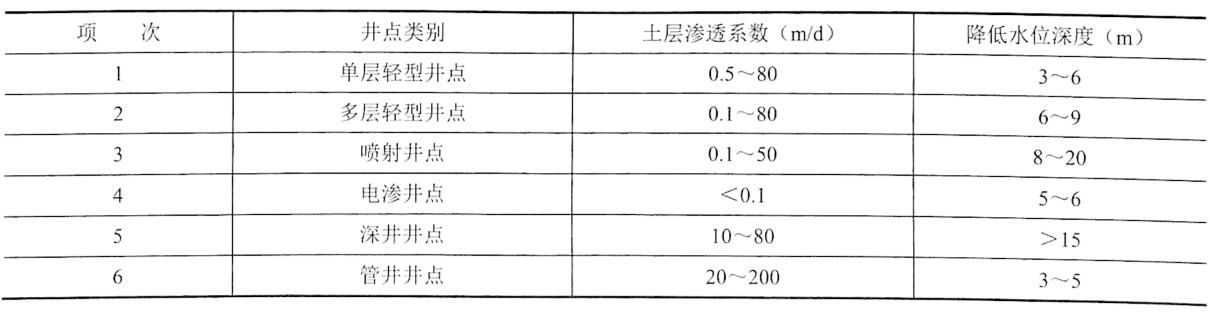 表3-2各种并点的适用范围