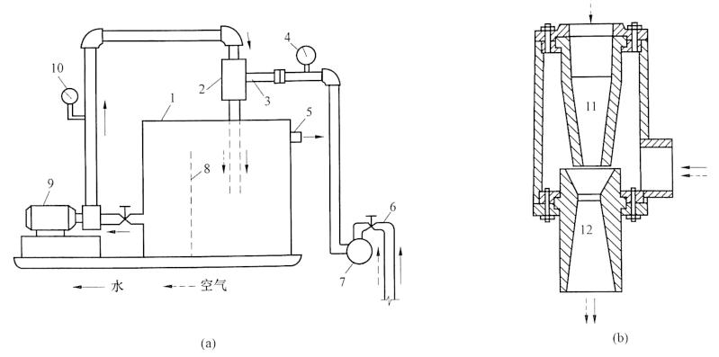 图3-6射流泵轻型并点设备工作简图