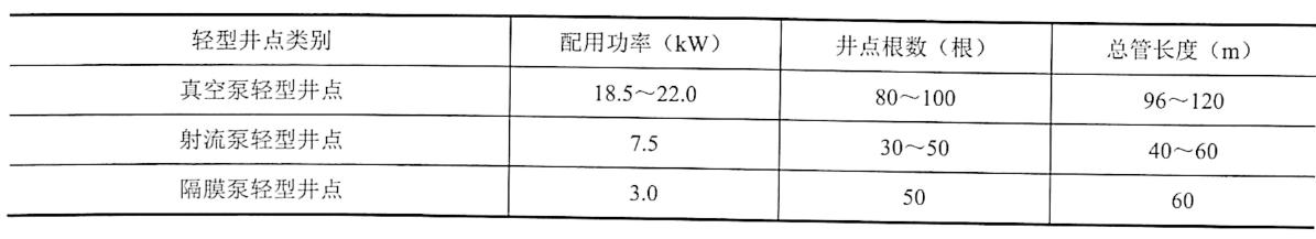 表3-3各种轻型井点配用功率、井点根数和总管长度参考表