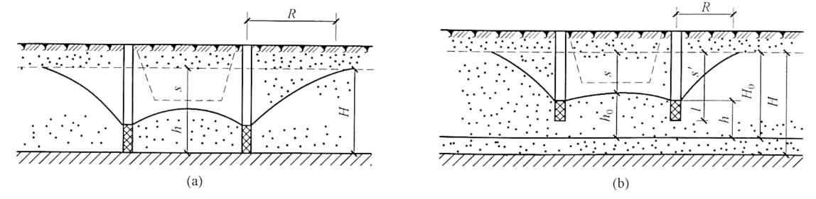 图3-10无压完整井与无压非完整井涌水量计算简图
