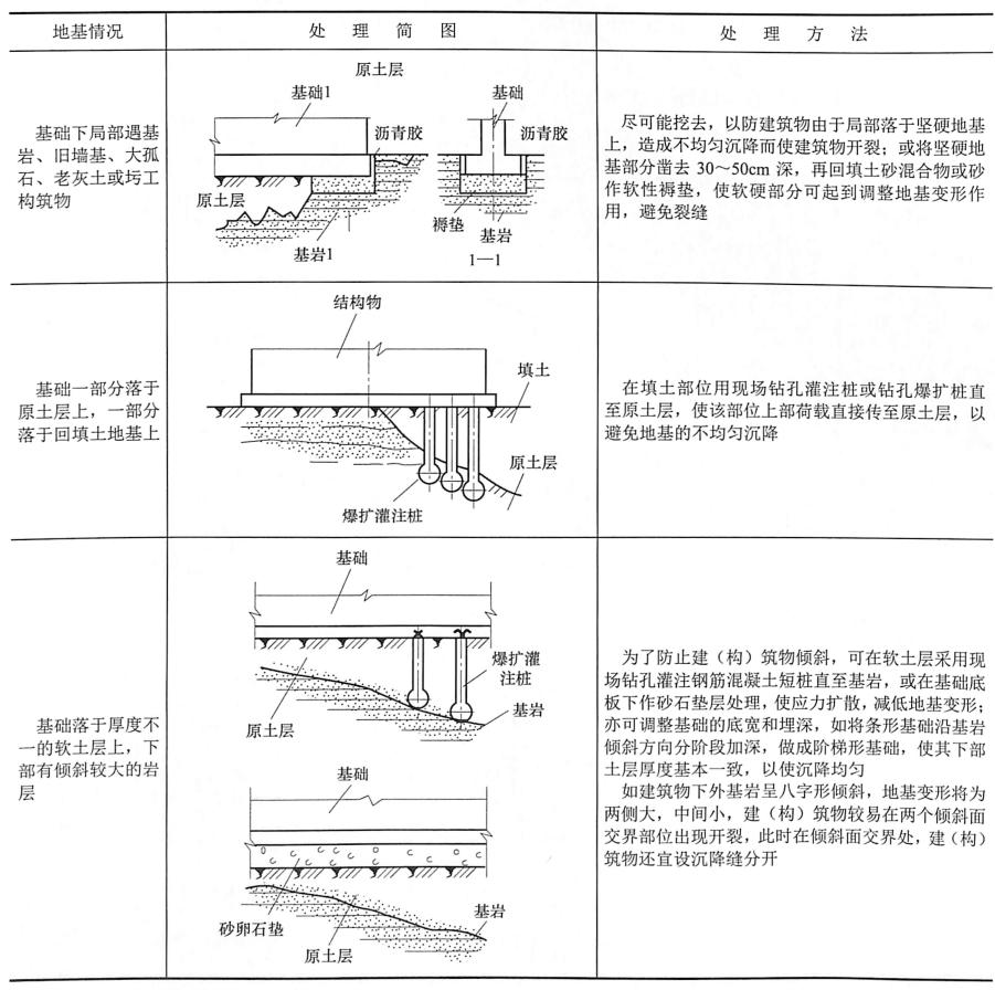 表7-3软硬地基的处理方法