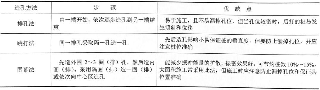 表7-12振冲造孔方法的选择