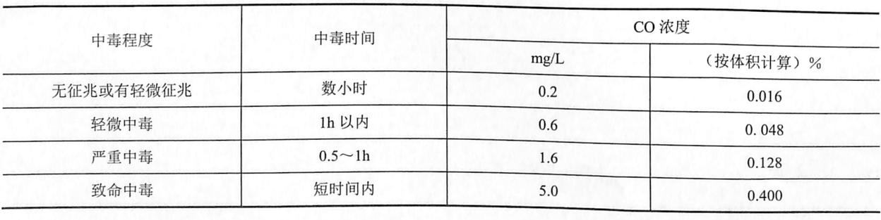 表8-4中毒程度与CO浓度的关系表