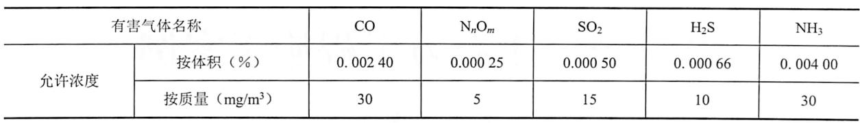 表8-6地下爆破作业点有害气体允许浓度表