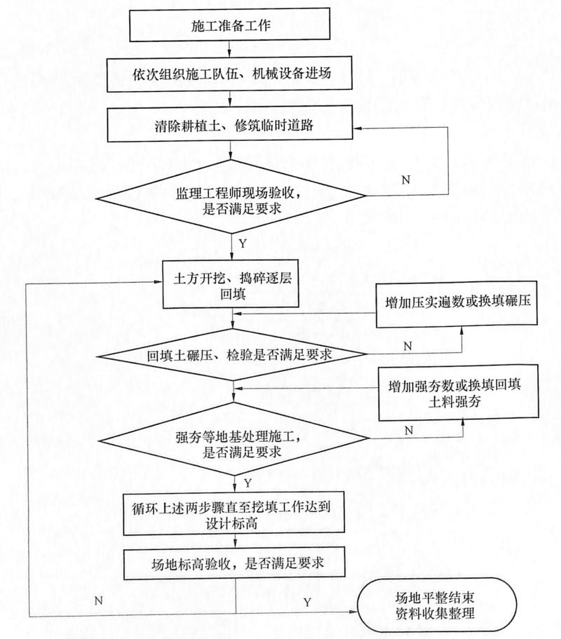 图9-3土方施工流程图
