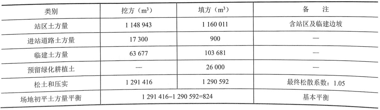 表9-1场区土方工程量核算结果一览表