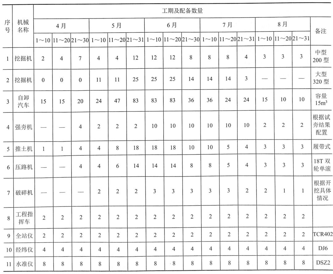 表9-2土方施工阶段机械设备配置一览表