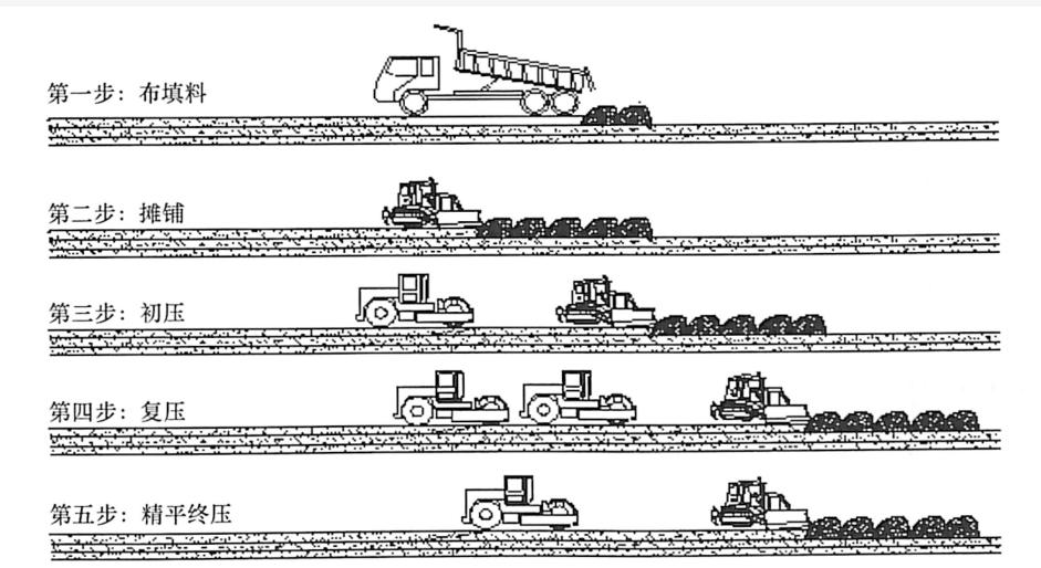 图9-8填方区填土施工工序示意图