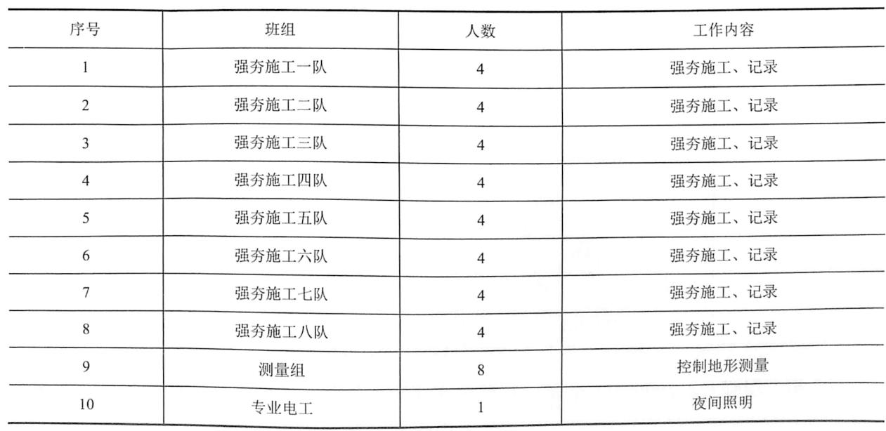 表9-5强夯施工劳动力安排一览表