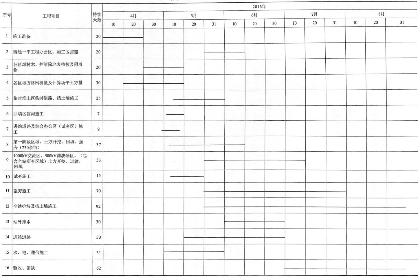 表9-8场平工程施工进度计划横道图