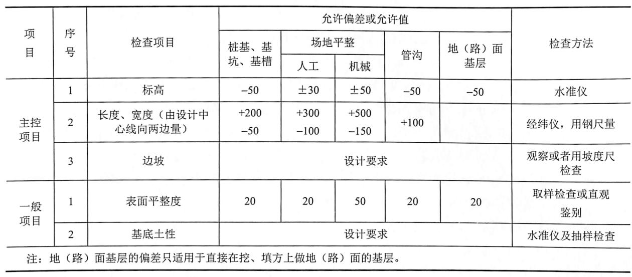 表9-9土方开挖工程质量检验标准(mm)