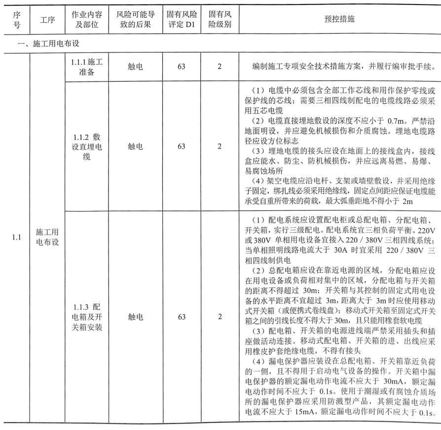 表9-11四通一平施工阶段土方工程安全风险识别、评估及预控措施一览表