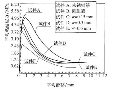 图12-23锈后钢筋混凝土的w-5w 关系试验曲线